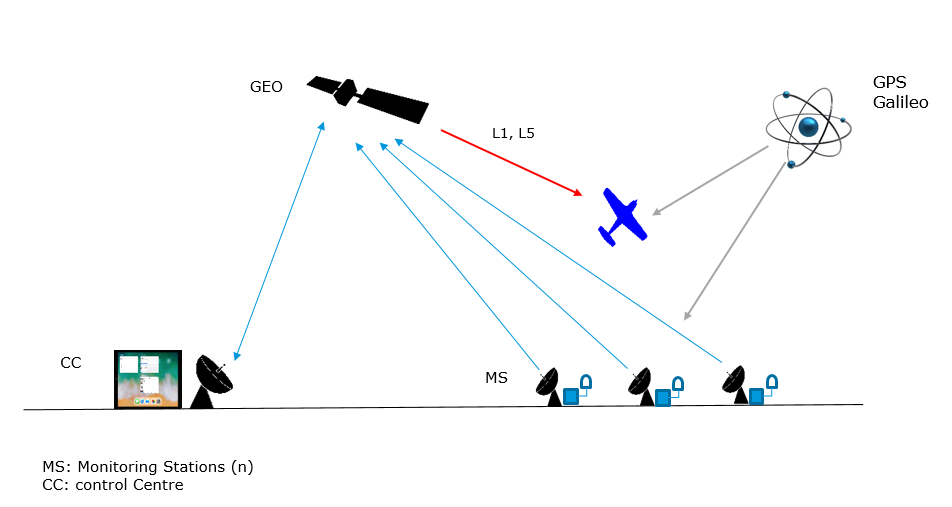 f0731e1c-de07-11e9-be00-06b4694bee2a%2F1572265341884-743-Publication-Space-Based_Architecture_for_GNSS_Augmentation_Systems_Overall_Space-Based_Architecture_for_GNSS_Augmentation_Systems_pillars.png